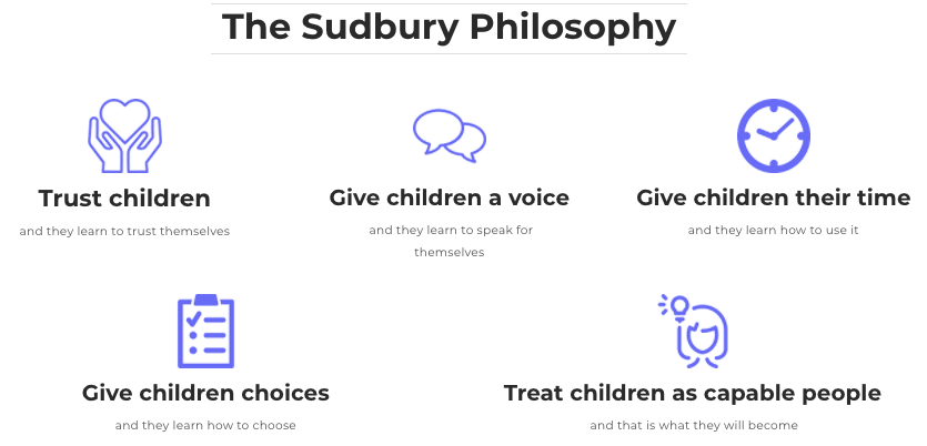 The Sudbury Philosophy: Trust Children, Give Children A Voice, Give Children their time, Give Children choices, Trust children as capable people